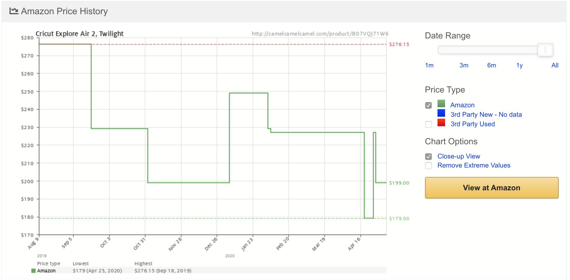 tracking prices when shopping on amazon